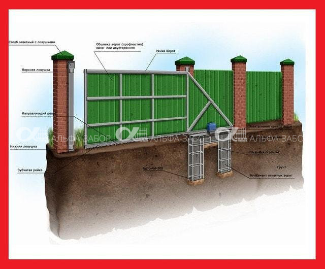 521649805 w640 h640 otkatnye vorota - Откатные ворота своими руками | Монтаж и установка. Фото, схемы.