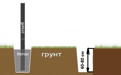 Montazh nesushhih stolbov - Забор из сетки рабицы своими руками