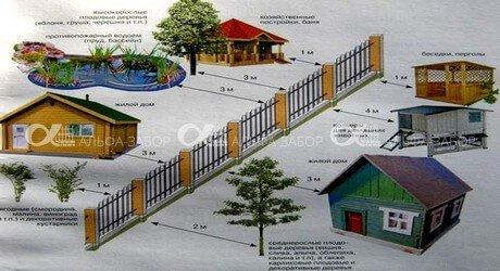 kak nelza 019 - Как правильно благоустроить границы и произвести зонирование участка
