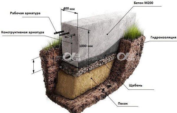 lentochnyj fundament - Фундамент под забор | Как сделать опалубку для забора